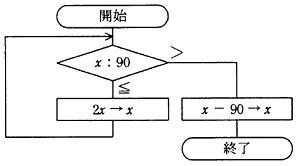 【問15】流れ図―平成20年秋期ソフトウェア開発技術者