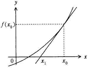 【問3】接線の方程式 ―平成20年秋期ソフトウェア開発技術者