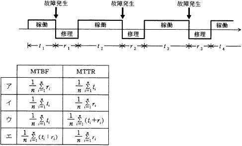 【問34】MTBRとMTTR―平成20年秋期ソフトウェア開発技術者