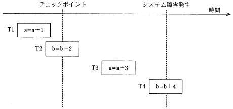 【問67】前方復帰(ロールフォワード)―平成20年秋期ソフトウェア開発技術者