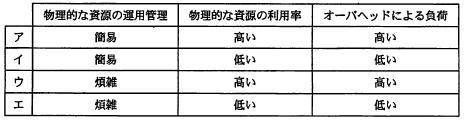 【問15】サーバ仮想化―平成21年春期応用情報技術者