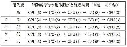 問題の選択肢―平成28年秋 問17 CPUの遊休時間の比較―応用情報技術者 午前