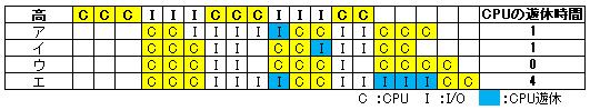 タスク実行イメージ―平成28年秋 問17 CPUの遊休時間の比較―応用情報技術者 午前