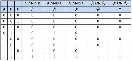 答えの真理値表 平成27年春 問7 論理回路―情報処理試験(高度共通)