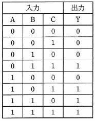 真理値表 平成27年春 問7 論理回路―情報処理試験(高度共通)