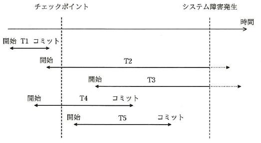 平成27年秋 問10 ロールフォワード―情報処理試験(高度共通)