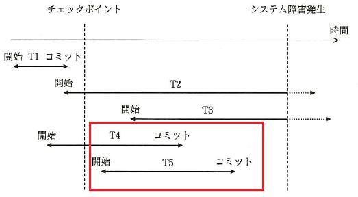 ロールフォワードが復旧できるトランザクションについて(平成27年秋 問10 ロールフォワード―情報処理試験(高度共通))