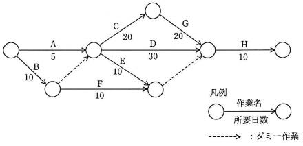 PERT図の例