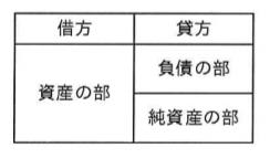 選択肢ア―平成29年秋 問03 貸借対照表の記載形式―ITパスポート