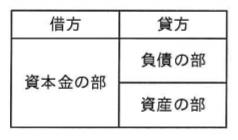 選択肢イ―平成29年秋 問03 貸借対照表の記載形式―ITパスポート