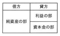 選択肢ウ―平成29年秋 問03 貸借対照表の記載形式―ITパスポート