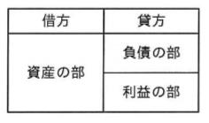 選択肢エ―平成29年秋 問03 貸借対照表の記載形式―ITパスポート