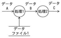 DFDの記述例