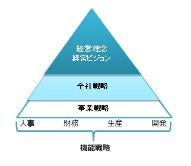全社戦略の位置づけと事業戦略との違い