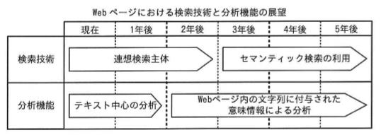 ロードマップの例