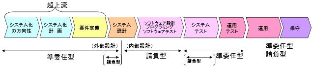 情報システム・モデル取引・契約書のイメージ