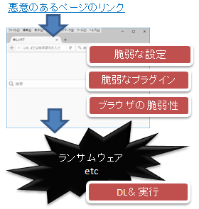 ドライブバイダウンロード攻撃の仕組み、ランサムウェアとの関連